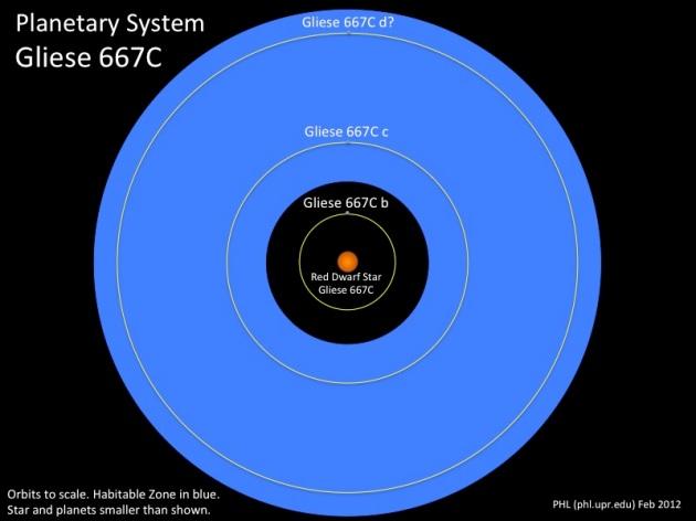 Gliese667C_System