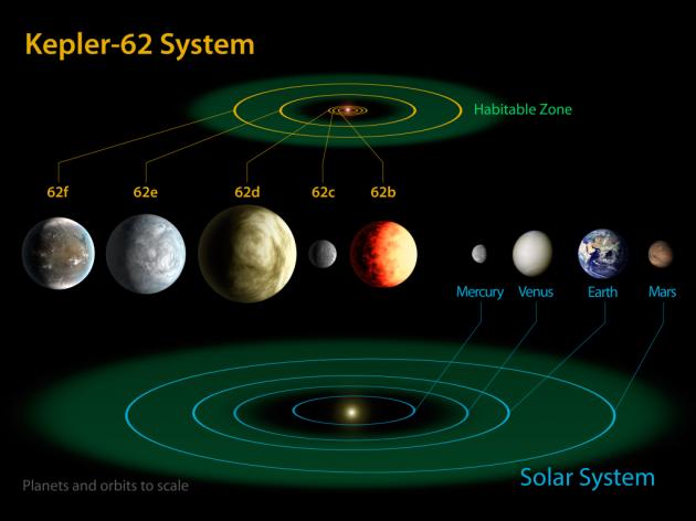 Kepler-62-system