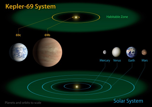 Kepler-69_and_the_Solar_System